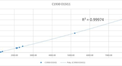 Carbon calibration curve Carbon in Steel