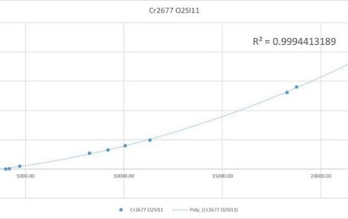 calibration curve for chromium in steels